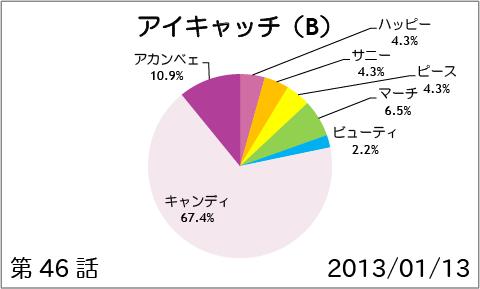 【スマイルプリキュア!】第46話:アイキャッチ(B)