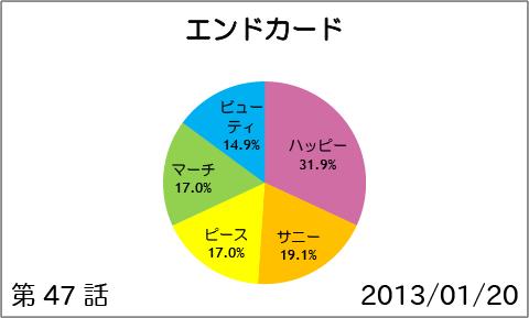 【スマイルプリキュア!】第47話:エンドカード