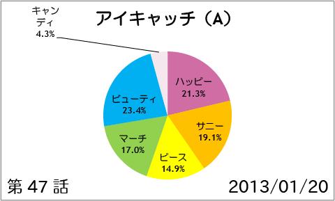 【スマイルプリキュア!】第47話:アイキャッチ(A)