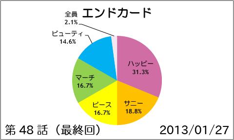 【スマイルプリキュア!】第48話(最終回):エンドカード
