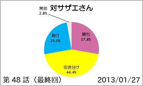 【スマイルプリキュア!】第48話(最終回):対サザエさん