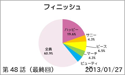 【スマイルプリキュア!】第48話(最終回):フィニッシュ