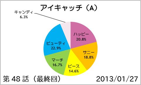 【スマイルプリキュア!】第48話(最終回):アイキャッチ(A)