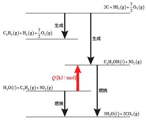 【2013年度大学入試センター試験:化学Ⅰ】第2問:問2