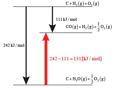 【2013年度大学入試センター試験:化学Ⅰ】第2問:問1