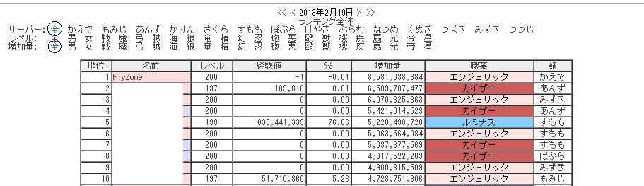FlyZone増加量Ranking