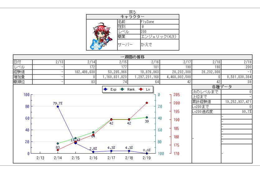 AB200Lv Ranking