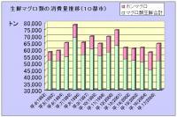 生鮮マグロ類の消費量推移(10都市)