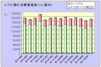 マグロ類の消費量推移(10都市) 0から