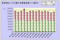 処理別のマグロ類の消費量推移(10都市)