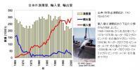 マグロの漁獲・輸出入動向