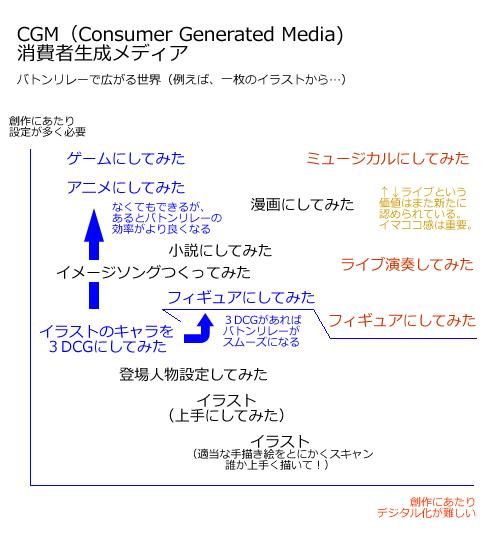 CGMのフローチャート