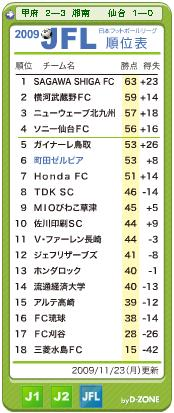 2009/11/23時点のJFL順位表
