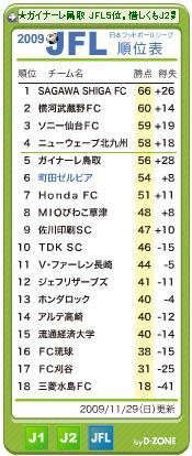 2009年JFL順位表(全日程終了)