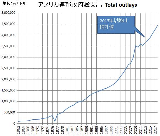 20130808米連邦総支出