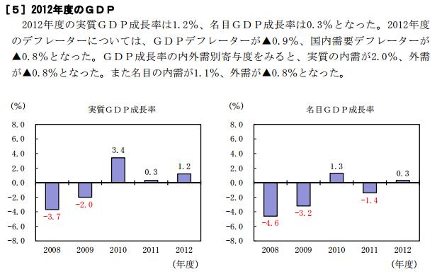 2012年度GDP