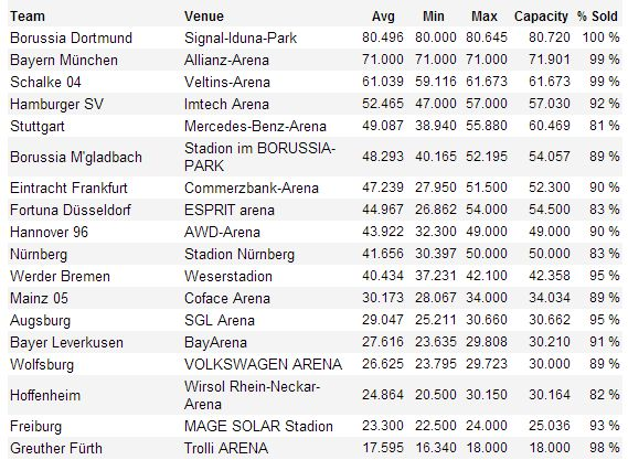 bundes-attendance.jpg