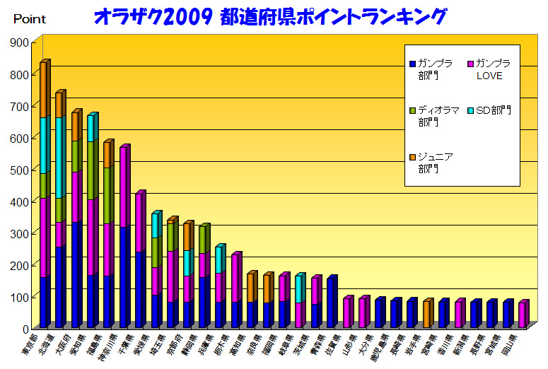 オラザク2009 都道府県ポイントランキング グラフ