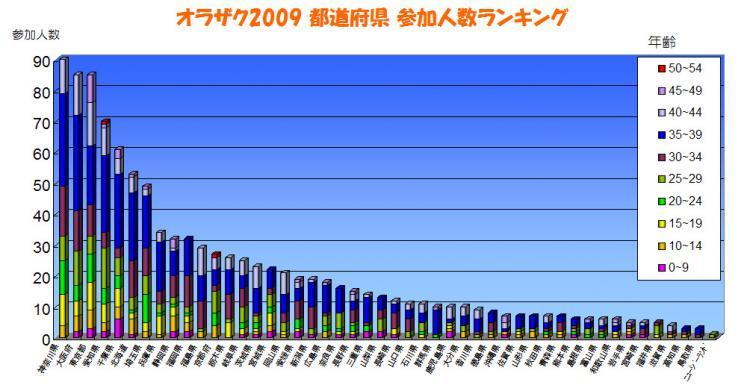 オラザク2009 都道府県 参加人数ランキング グラフ