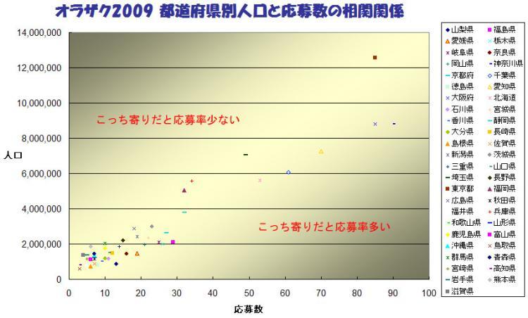オラザク2009 都道府県別人口と応募数の相関関係