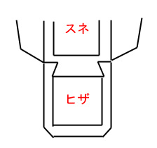 ヒザの大工的接続法