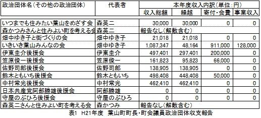 H21年度葉山町町長・議員の政治団体収支報告書