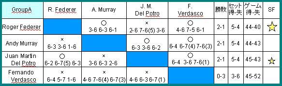 ATP final RR A2