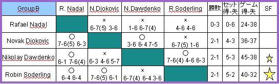 ATP final RR B