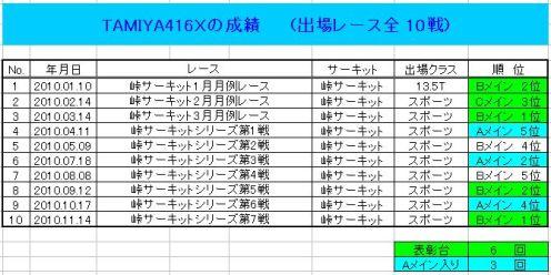 416X成績表