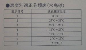 シャトル 温度別適正分類表 水鳥球