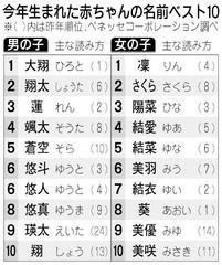 子どもの名前ベスト10