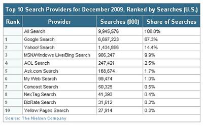Search_market_usa