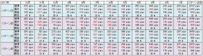 New桜トレード改2011検証結果
