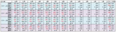 New桜トレード改2010検証結果