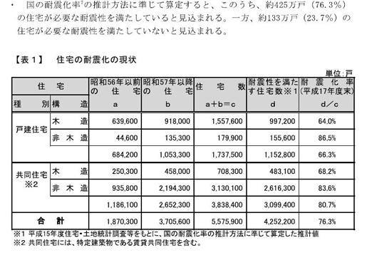 東京都耐震化率