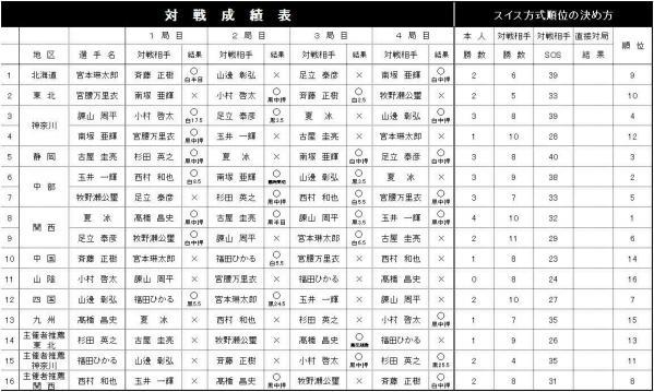 高校チャンピオン大会②