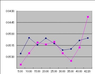 グラフ1_convert_20120313213037