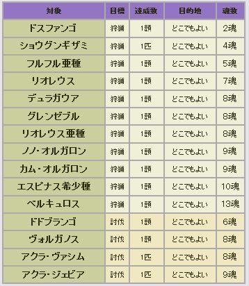 42狩人祭入魂モンス1