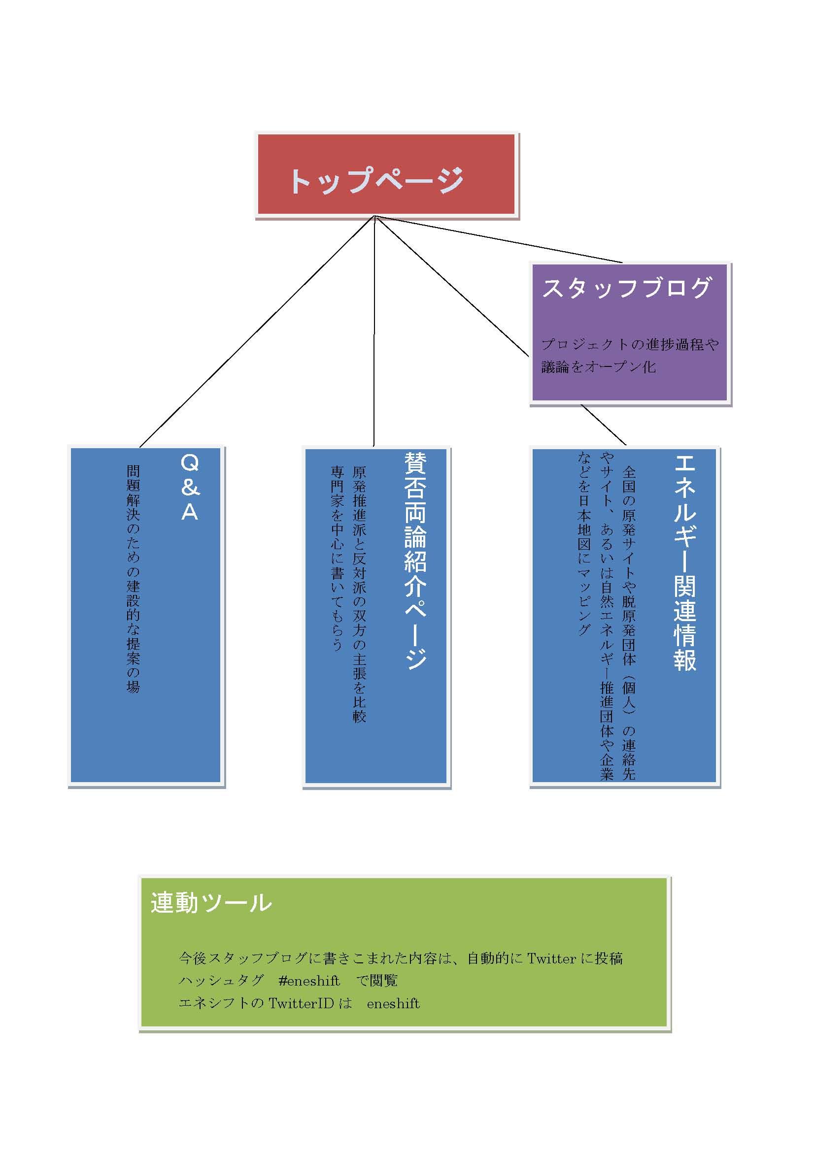 原発 サイトマップ