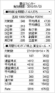 tenhou_prof_20091212.jpg