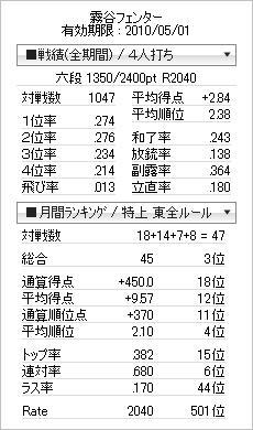 tenhou_prof_20100304a.jpg