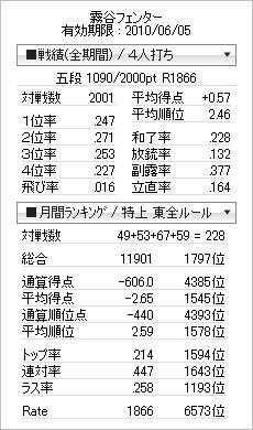 tenhou_prof_20100528.jpg
