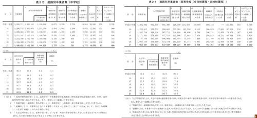 「学校基本調査-平成21年度(確定値) 結果の概要」より引用