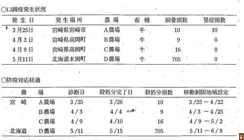 2000年(平成12年)の我が国における発生の経緯及び対応 「口蹄疫の発生及び対応状況等」の4ページより引用