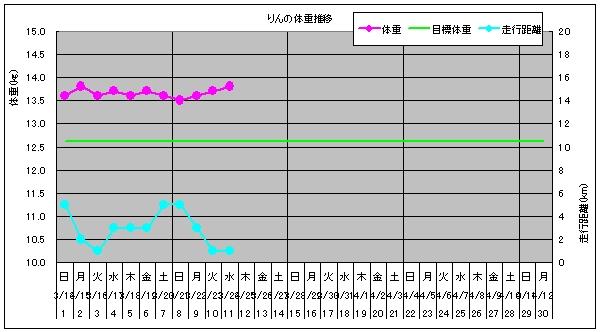 グラフ-0324