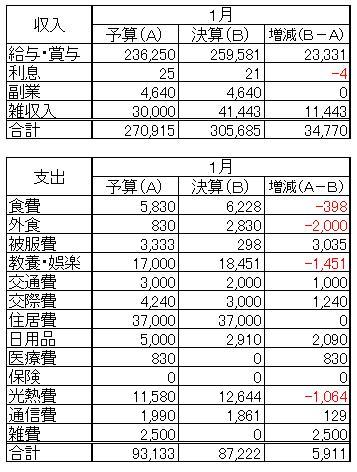 収支(2013.1)