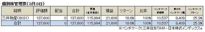 個別株管理票(2013.3.3)