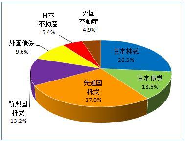 グラフ(2013.2)