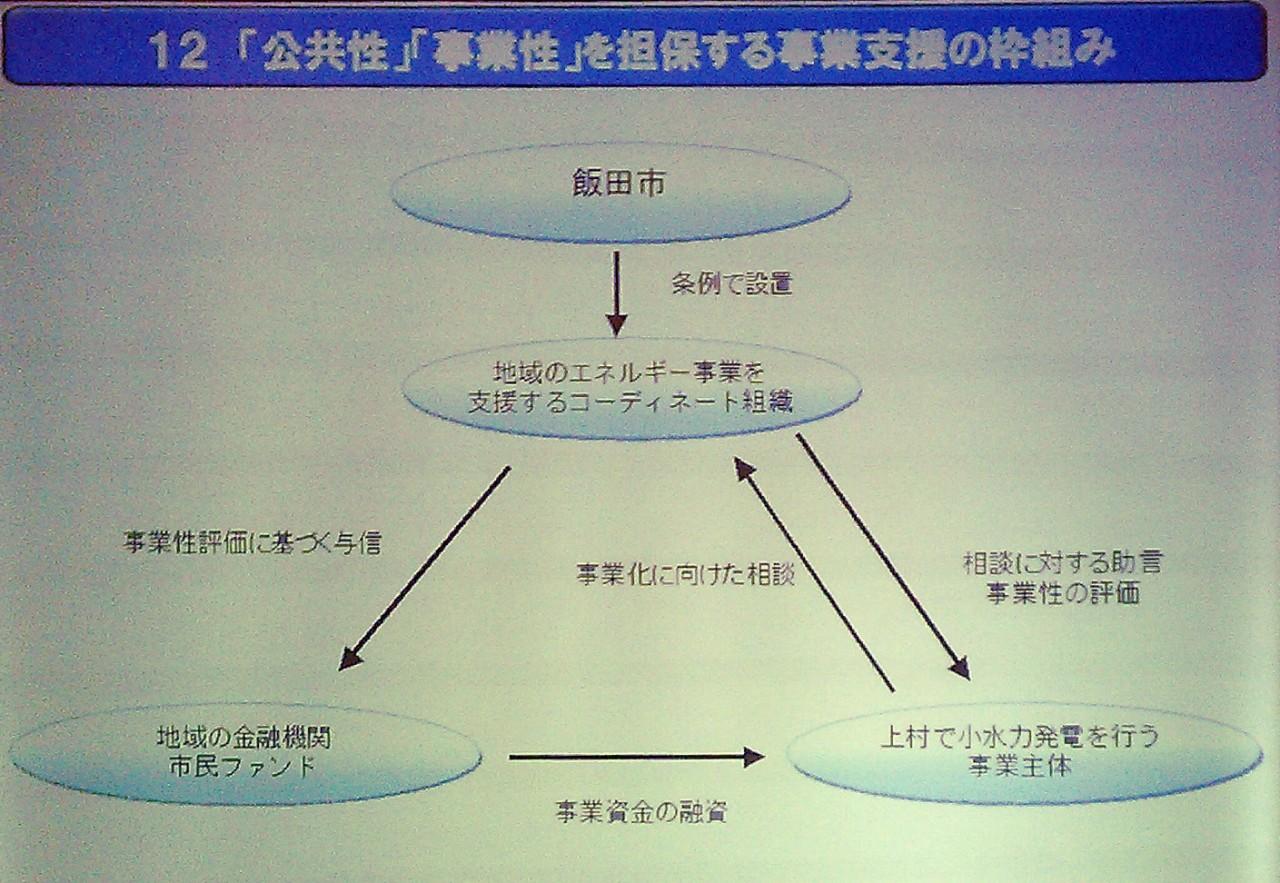 小泉一真.net 飯田市が創出する...