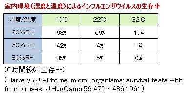 インフルエンザ生存率